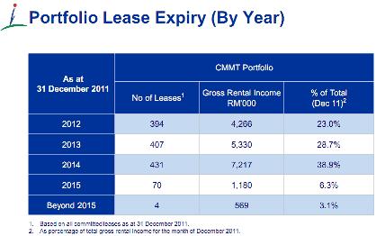 capitalmalls lease expiry