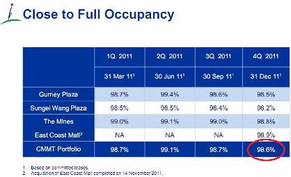 capitalmalls occupancy