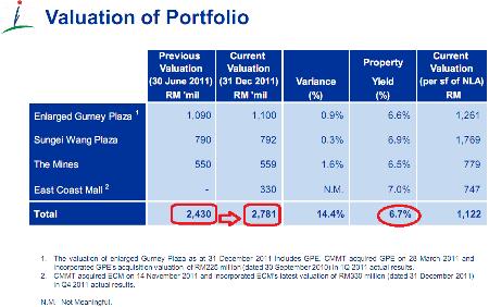 capitalmalls valuation