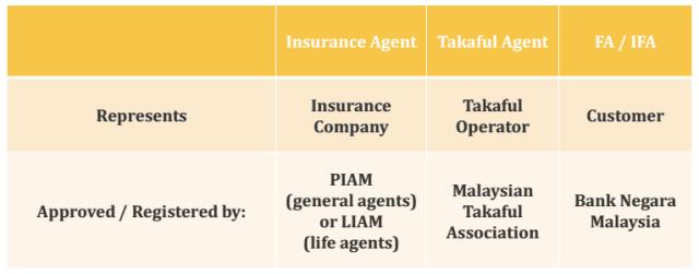 FA represents customer
