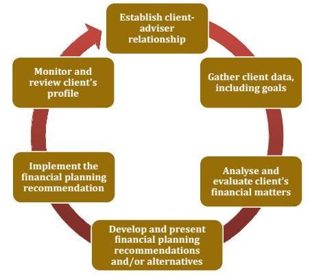 independent CFP process