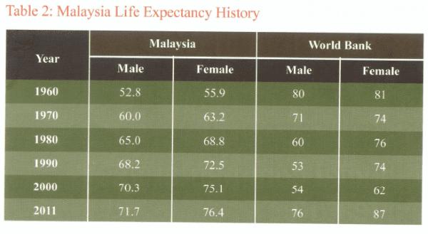 malaysian life expectancy