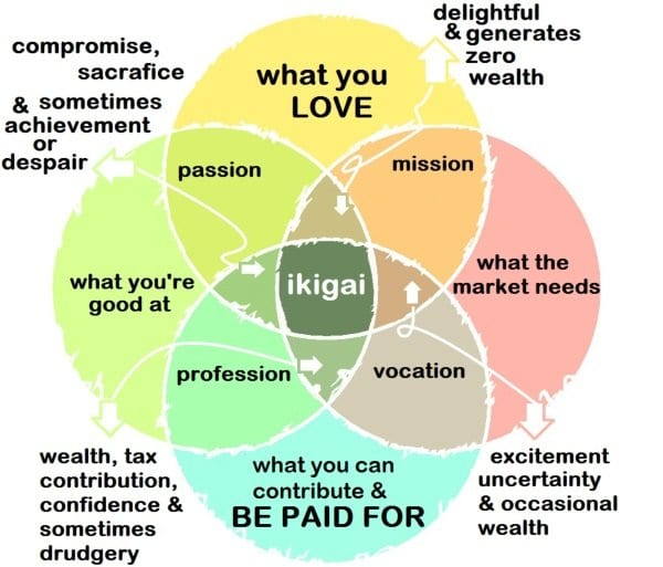 ikigai financial independence FIRE