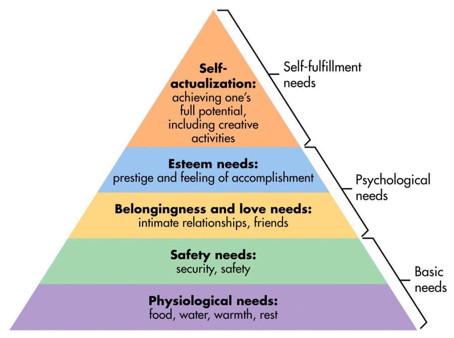 maslow-hierarchy of needs in stocks investing