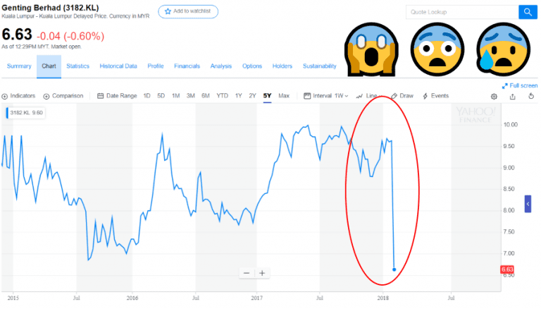 genting stock price jan 2018 value investing don't work