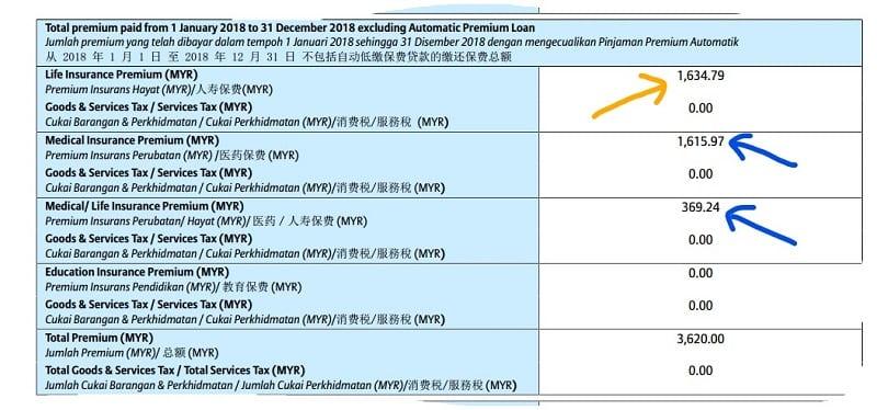 insurance income tax relief in Malaysia